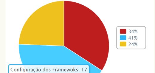 Infográfico - Dificuldades no mundo Java