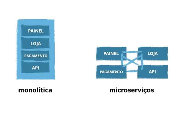 arquitetura de microserviços e monolítica