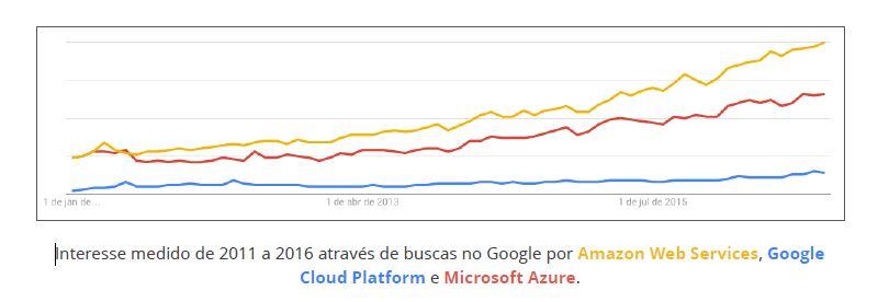 Aws, Google Cloud e Microsoft Azure
