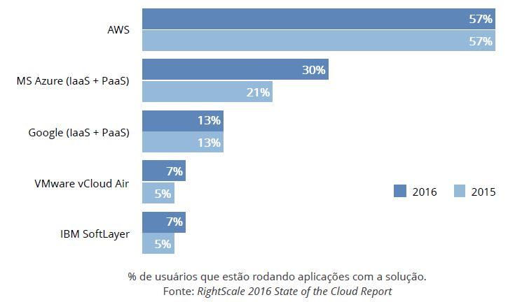Aws, Google Cloud e Microsoft Azure – Usuários em nuvem