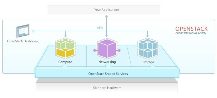 Diagrama OpenStack